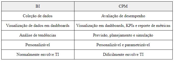 tabela de comparação BI e CPM
